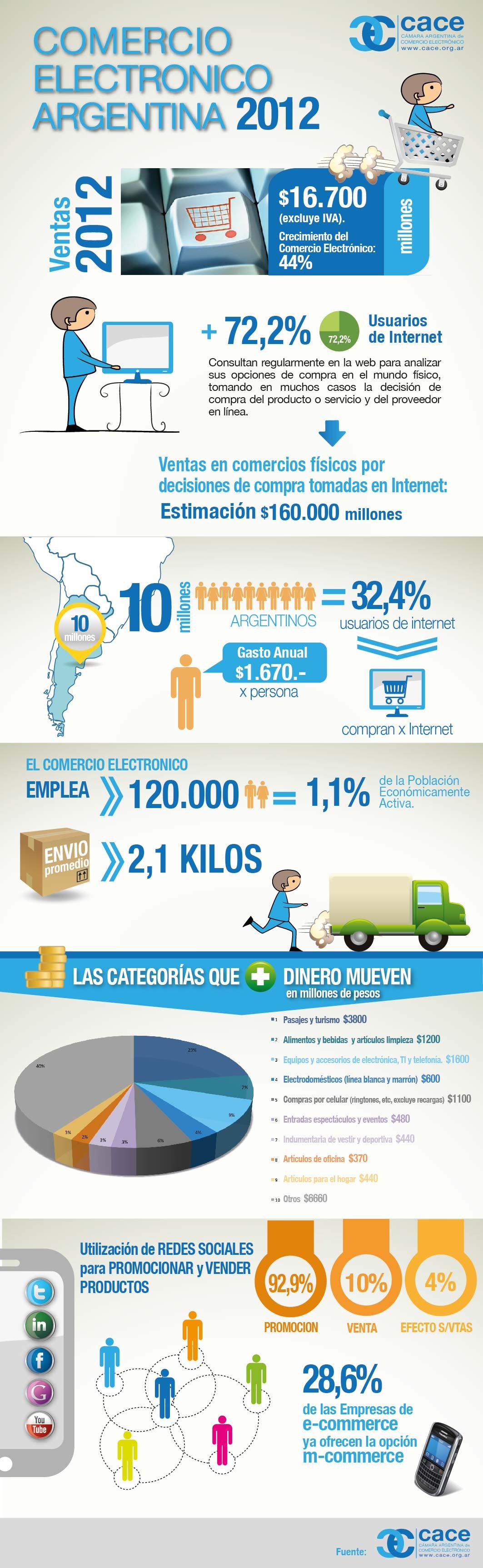 estudio de comercio electrónico 2012