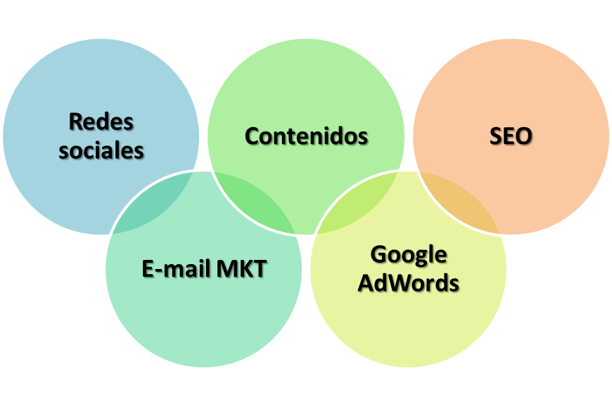 Una estrategia de marketing online basada en cinco pilares