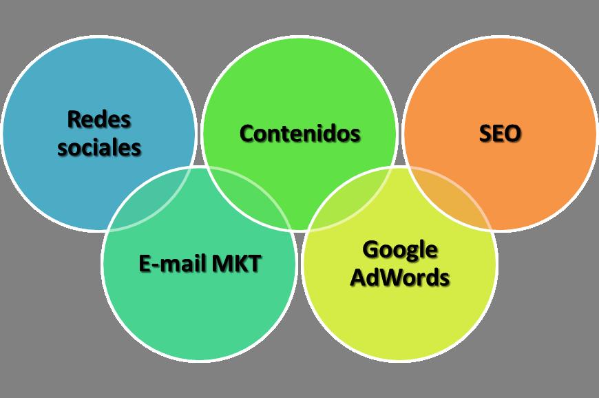 Una estrategia de marketing online basada en cinco pilares