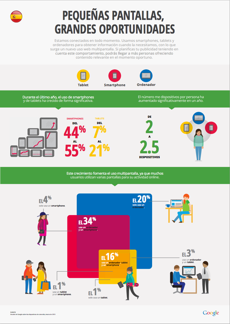 Infografía: Pequeñas pantallas, grandes oportunidades