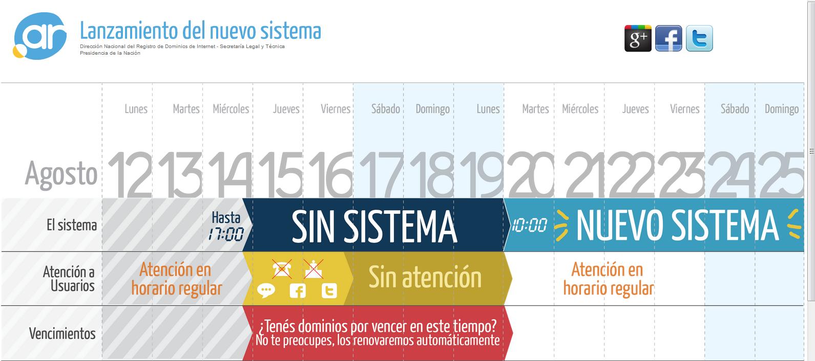 Cambio de sistema en NIC Argentina